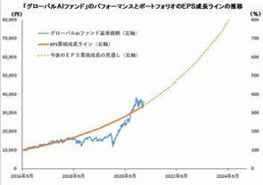 三井住友DSアセットマネジメントが運用する「グローバルAIファンド」の税引前分配金再投資基準価額が6月30日に4万124円となり、設定から約4年9カ月のトータルリターンが300%台に乗せた。この水準の成長が続けば、さらに数年で税引前分配金再投資基準価額8万円や10万円という水準も期待できる。(グラフは、2016年9月から21年5月までの「グローバルAIファンド」のポートフォリオのEPSが年率29.4%の成長率が今後も継続すると考えた場合のEPSのトレンドラインとファンドの基準価額の推移)