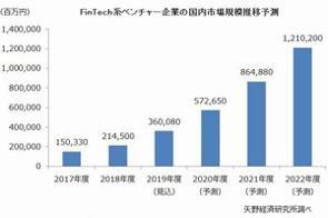 矢野経済研究所は、国内FinTech市場が、2022年度には1兆2102億円にまで拡大すると予測した。(写真は、矢野経研が発表した資料より、「Fintech系ベンチャーの国内市場規模推移予測」。フィンテック系ベンチャー企業の売上高合計の予測推移)