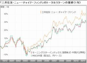 三井住友DSアセットマネジメントが設定・運用する「三井住友・ニュー・チャイナ・ファンド」は、過去1年間のトータルリターンが37.40%と大きなリターンを残している。11年間の香港勤務を経て今年9月末に日本に戻ってきた運用部プロダクトスペシャリストの村井利行氏に同ファンドの運用の実情と中国株式投資の魅力について聞いた。(グラフは、「三井住友・ニュー・チャイナ・ファンド」の過去1年間のトータルリターン推移)